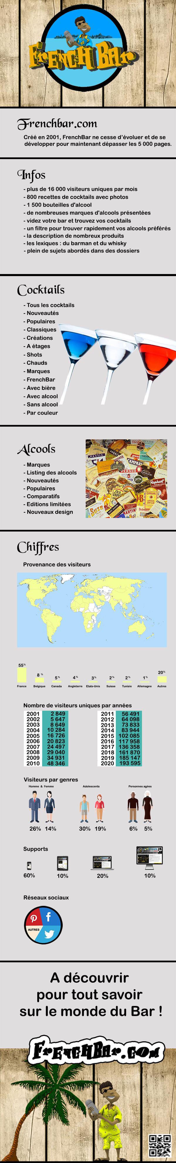 FrenchBar's Infographic 2001-2020